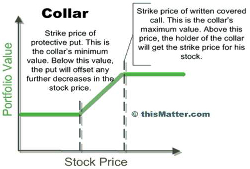 Stock options if company is sold
