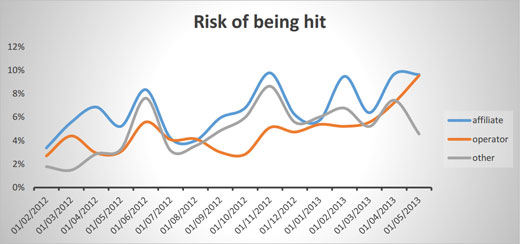 SEO Risk in iGaming