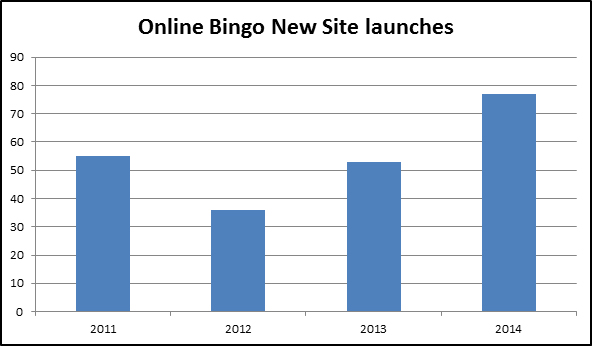 Online Bingo 2014 Review - Boom, bust and POC