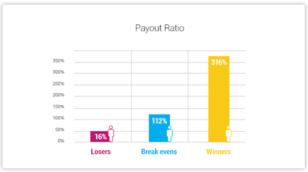 At Real-Money Gaming: How to Leverage Player Emotions to Increase Retention