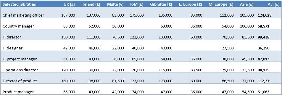 Casino job salary around belterra casino