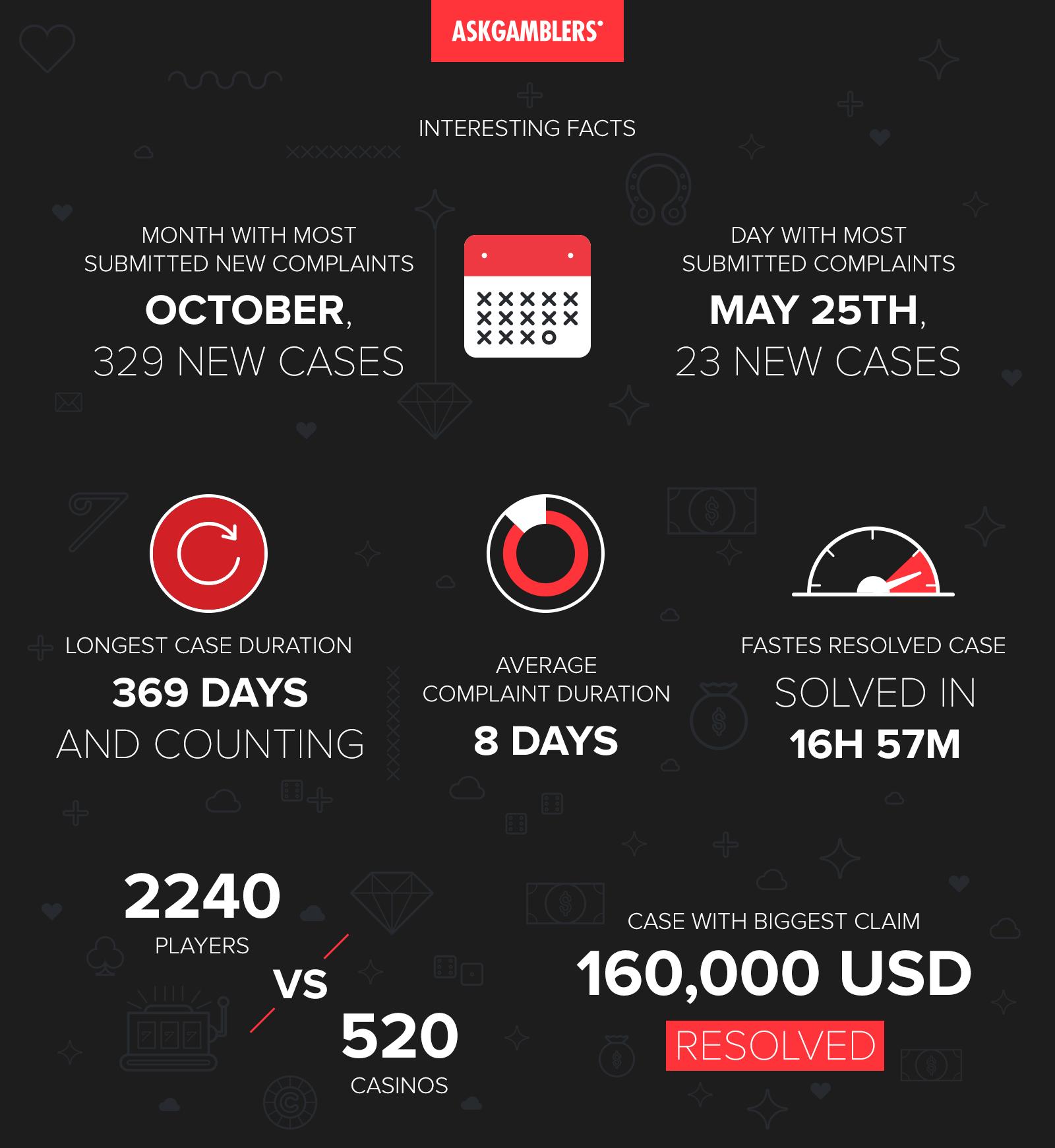 AskGamblers Casino Complaint Service Report for 2015