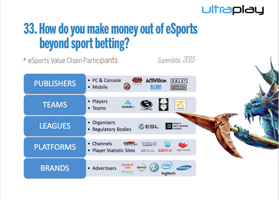 What I-Gaming Investors Need to Know But Were Afraid to Ask About E-Sports