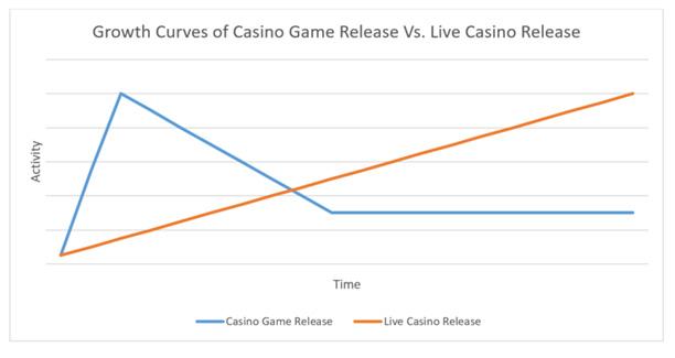 The Big Bang of Live Casino