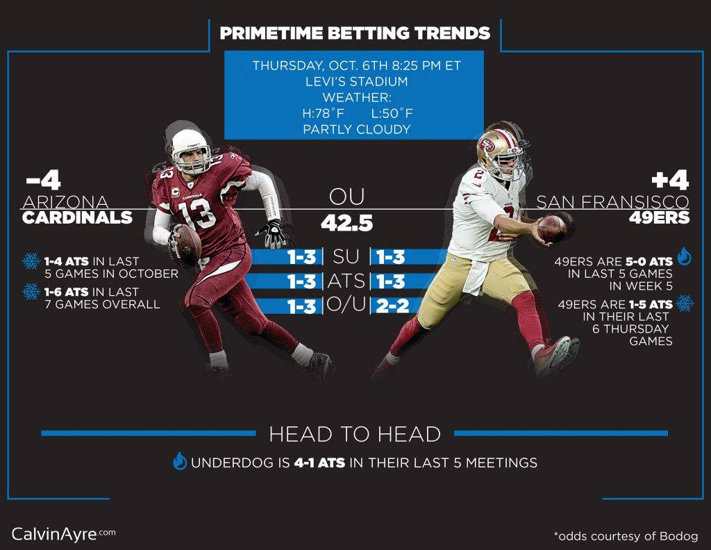 Week 5 Thursday Night Football Betting Preview