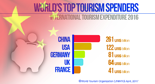 china-top-tourist-spending