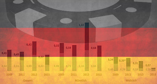germany-problem-gambling-decline