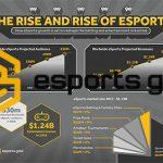 Media aggregator Esports Gold announces $5 million ICO