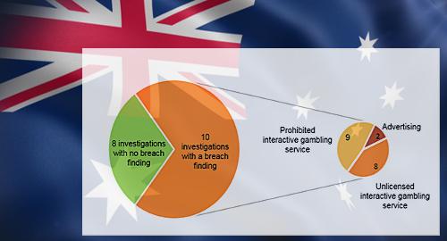 australia-online-gambling-violations