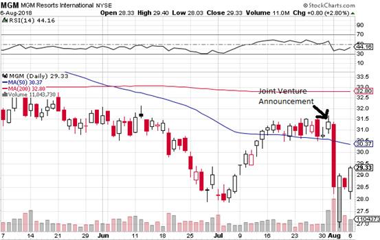 The MGM/GVC JV: Long term very bullish, short term not so much