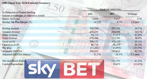 sky-betting-gaming-stars-group-results