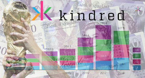 kindred-world-cup-sports-betting